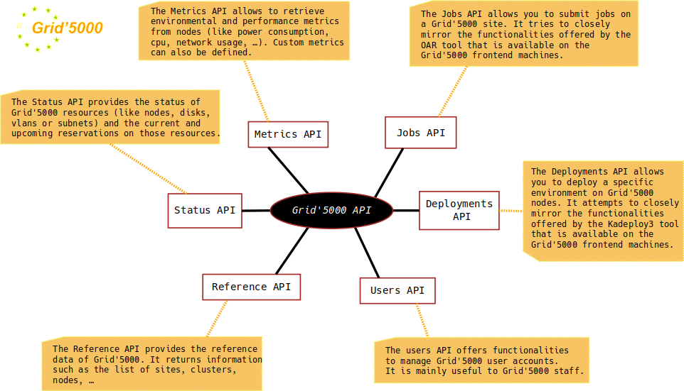 Api Overview.png