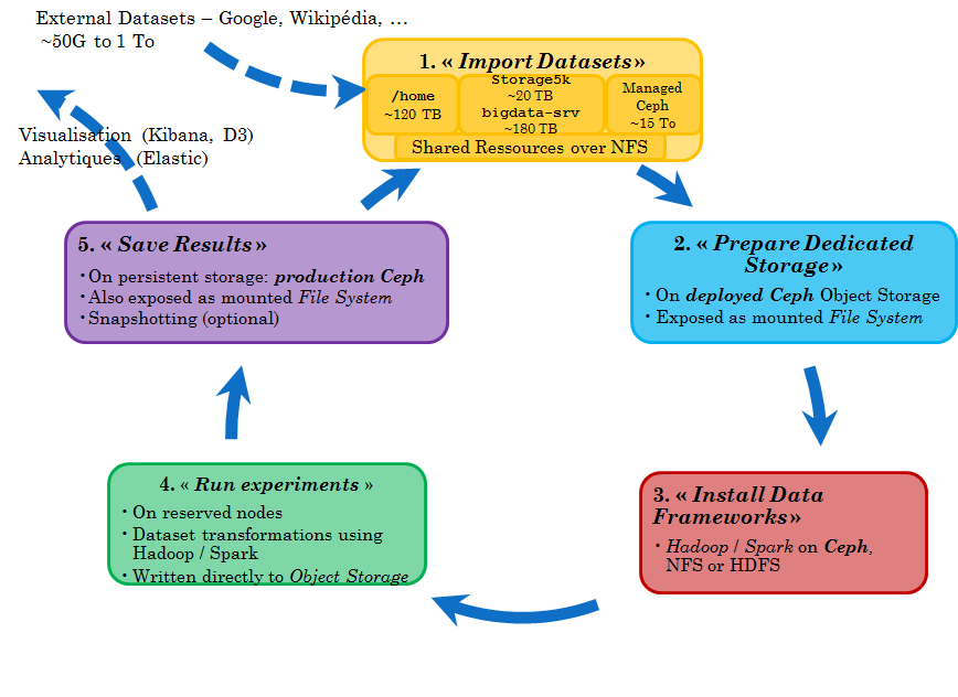 Data lifecycle in Big Data experiments